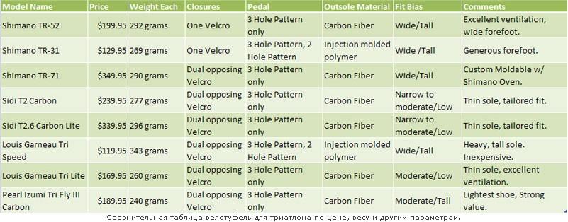 Сравнительный обзор велотуфель для триатлона