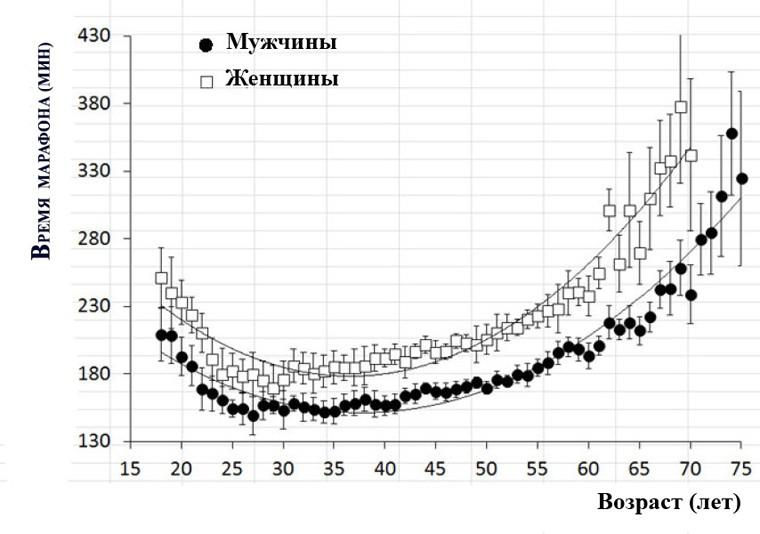 Существует ли зависимость между возрастом спортсмена и его результатами в марафоне?