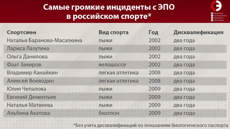 Препарат, за который ненавидят Логинова. Правда об ЭПО